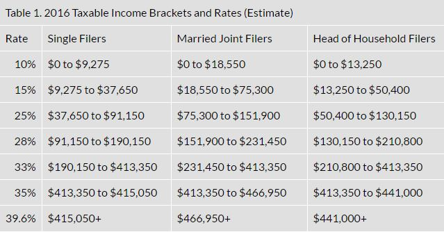 Tax Bracket Table